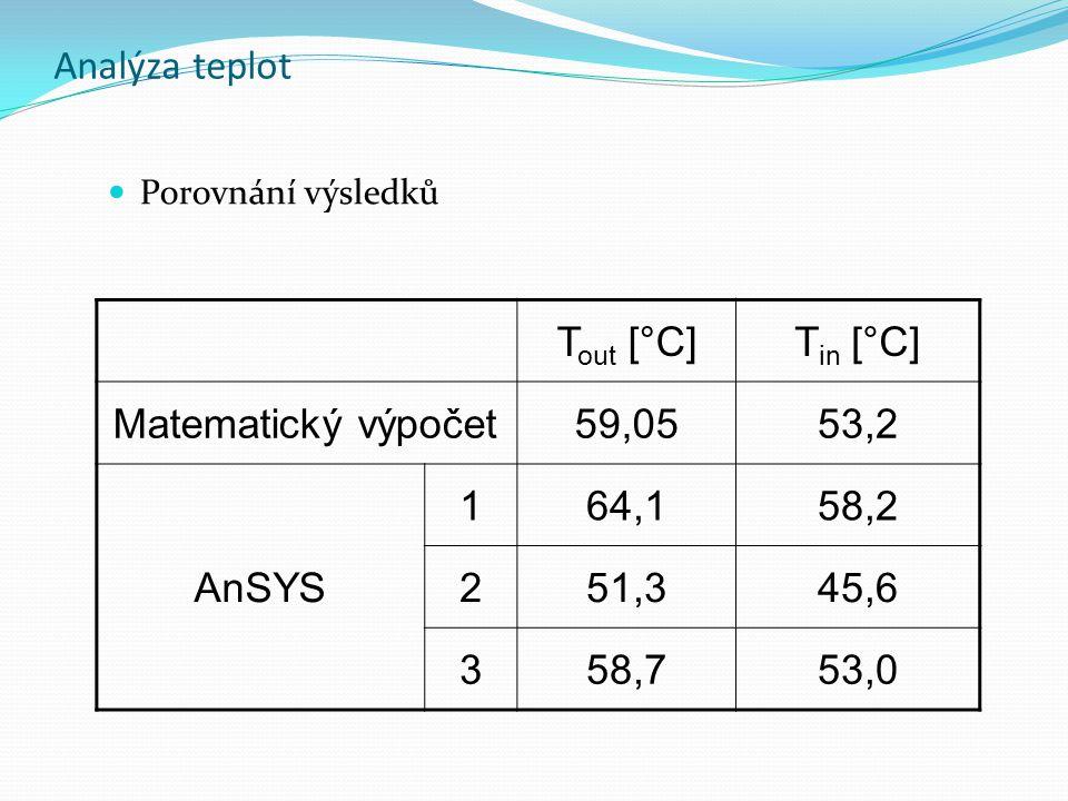 Analýza teplot Tout [°C] Tin [°C] Matematický výpočet 59,05 53,2 AnSYS
